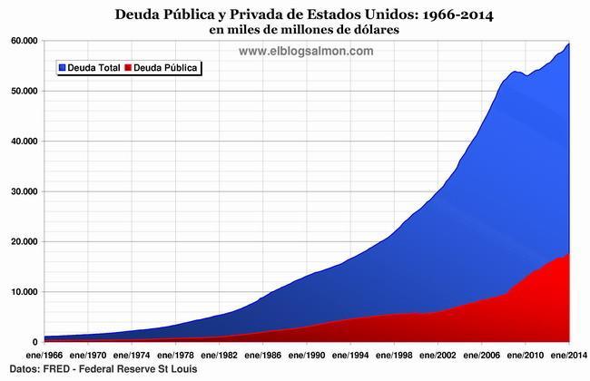 deuda-estados-unidos-2014