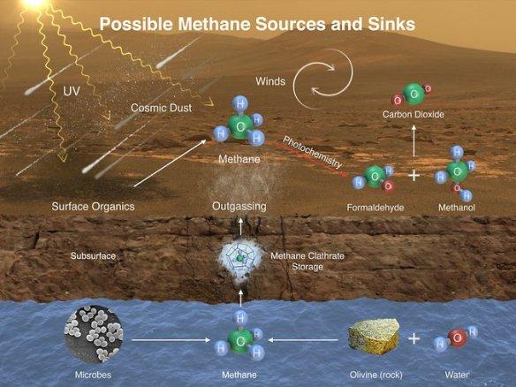marte-metano